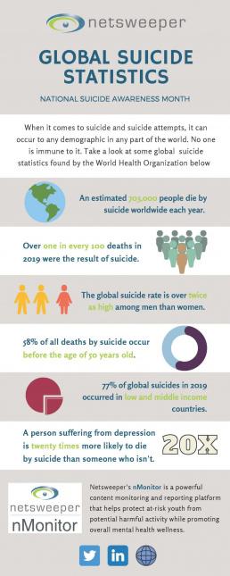 Global Suicide Statistics Infographic