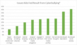 Issues Kids Feel Result from Cyberbullying