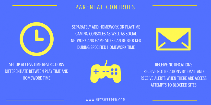 Parental control email